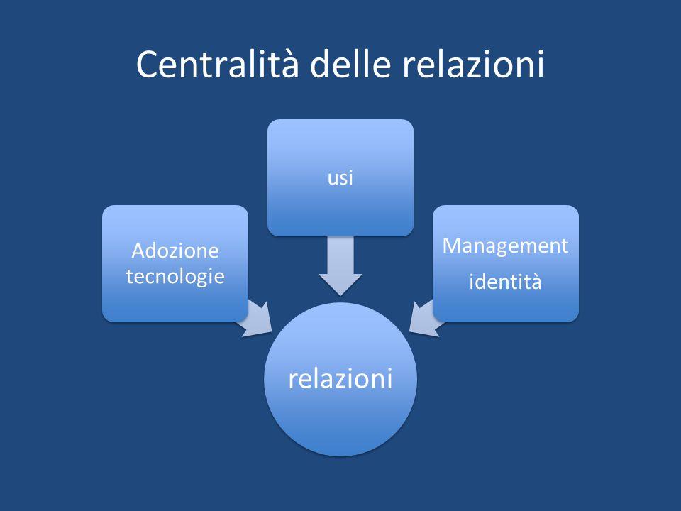 Centralità delle relazioni relazioni Adozione tecnologie usi Management identità
