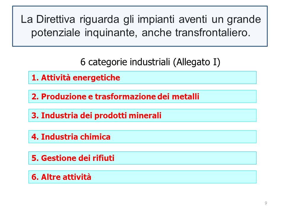 9 1. Attività energetiche 6 categorie industriali (Allegato I) 2.