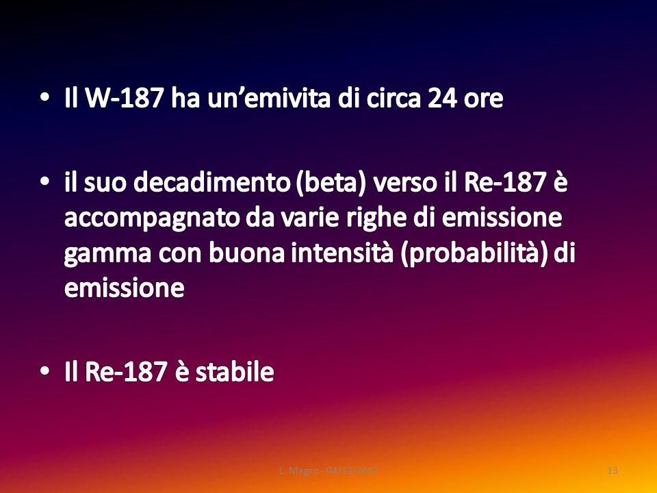 L. Magro - 04/12/201213