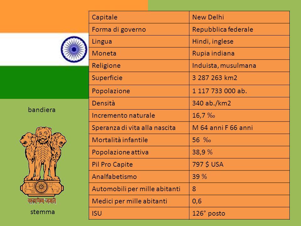 CapitaleNew Delhi Forma di governoRepubblica federale LinguaHindi, inglese MonetaRupia indiana ReligioneInduista, musulmana Superficie3 287 263 km2 Popolazione1 117 733 000 ab.