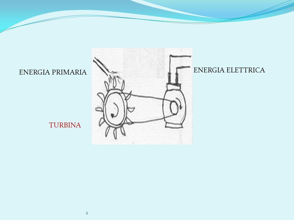 2 ENERGIA PRIMARIA TURBINA ENERGIA ELETTRICA
