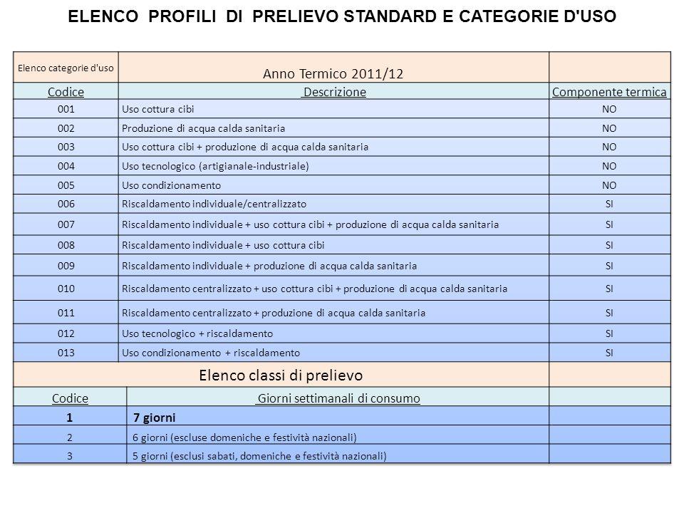 ELENCO PROFILI DI PRELIEVO STANDARD E CATEGORIE D'USO