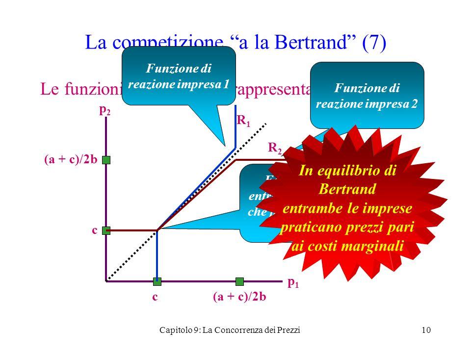 La competizione a la Bertrand (7) Le funzioni di reazione si rappresentano così 10 p2p2 p1p1 c c R1R1 R2R2 Funzione di reazione impresa 1 Funzione di