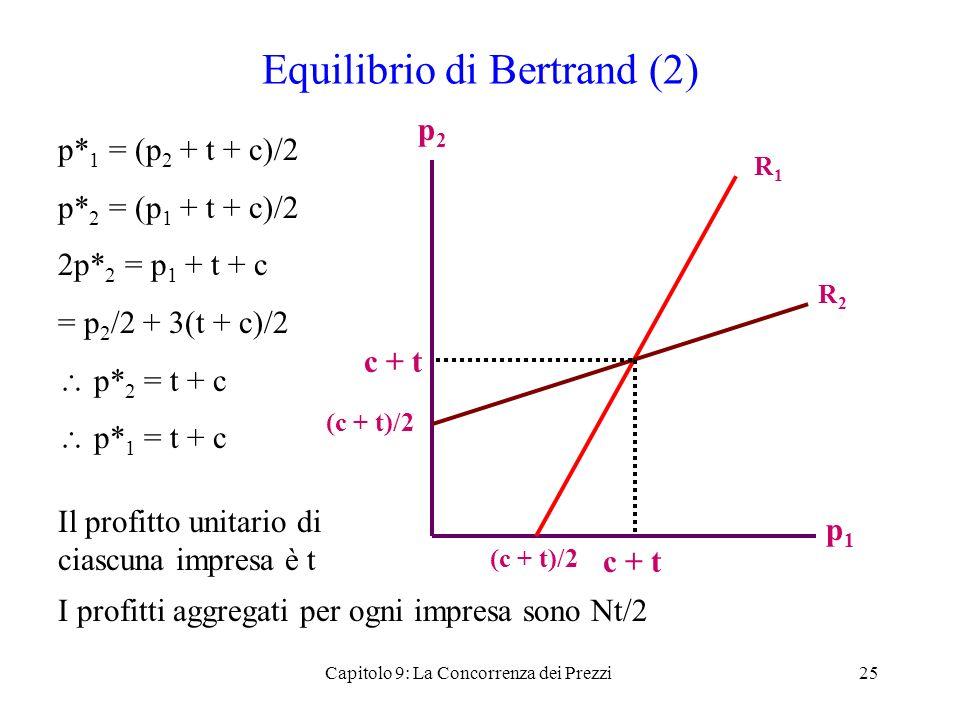 Equilibrio di Bertrand (2) p* 1 = (p 2 + t + c)/2 p* 2 = (p 1 + t + c)/2 2p* 2 = p 1 + t + c = p 2 /2 + 3(t + c)/2 p* 2 = t + c p* 1 = t + c Il profit
