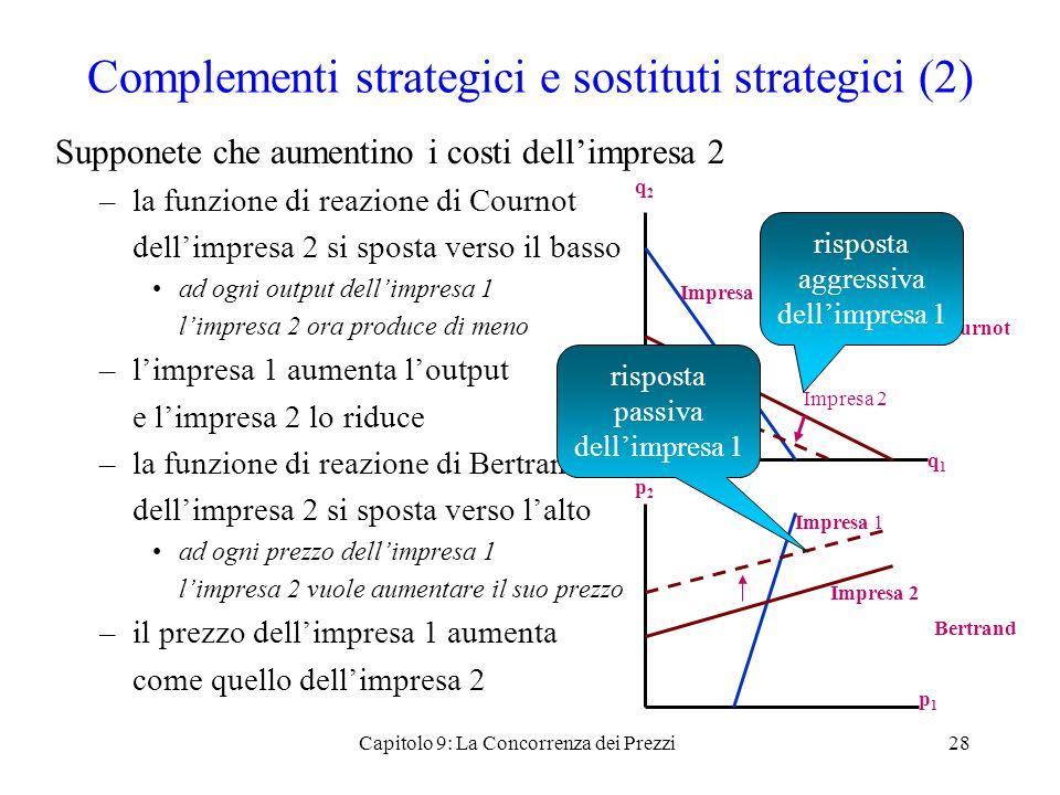 Complementi strategici e sostituti strategici (2) Supponete che aumentino i costi dellimpresa 2 –la funzione di reazione di Cournot dellimpresa 2 si s