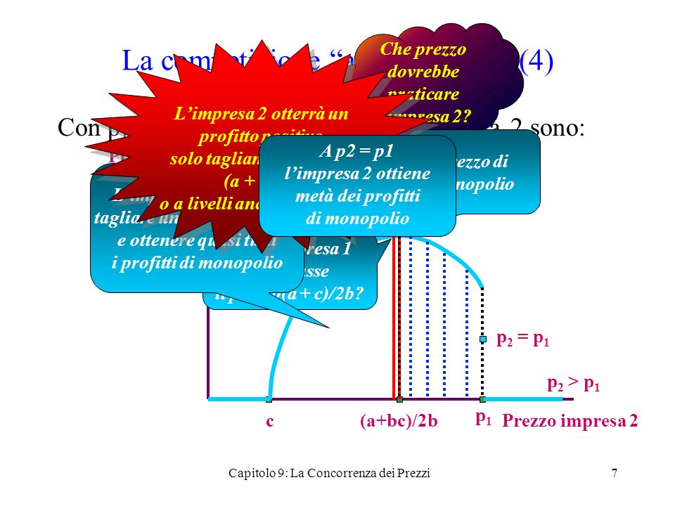 La competizione a la Bertrand 5 Supponete ora che p 1 < (a + c)/2b I profitti dellimpresa 2 sono: 8 Prezzo impresa 2 Profitto impresa 2 c (a+bc)/2b p1p1 p 2 < p 1 p 2 = p 1 p 2 > p 1 Che prezzo deve praticare ora limpresa 2.