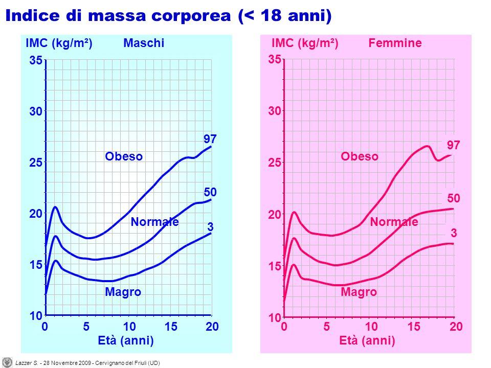 Maschi 10 15 20 25 30 35 05101520 Età (anni) IMC (kg/m²) 97 50 3 Femmine 10 15 20 25 30 35 05101520 Età (anni) IMC (kg/m²) 97 50 3 Obeso Normale Magro Obeso Normale Magro Indice di massa corporea (< 18 anni) Lazzer S.
