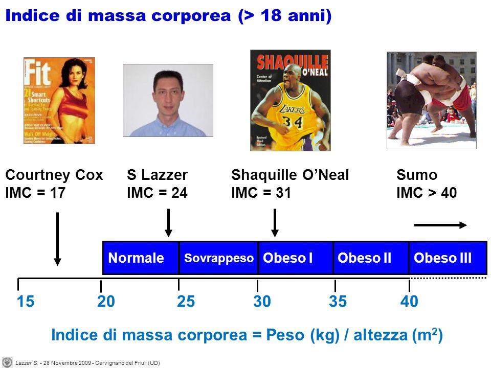 Shaquille ONeal IMC = 31 Courtney Cox IMC = 17 S Lazzer IMC = 24 Indice di massa corporea = Peso (kg) / altezza (m 2 ) 15 20 25 30 35 40 Normale Sovrappeso Obeso IObeso IIObeso III Sumo IMC > 40 Indice di massa corporea (> 18 anni) Lazzer S.