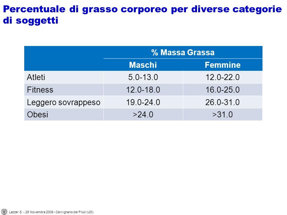Percentuale di grasso corporeo per diverse categorie di soggetti % Massa Grassa MaschiFemmine Atleti5.0-13.012.0-22.0 Fitness12.0-18.016.0-25.0 Leggero sovrappeso19.0-24.026.0-31.0 Obesi>24.0>31.0 Lazzer S.
