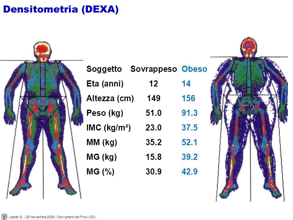 SoggettoSovrappeso Eta (anni)12 Altezza (cm)149 Peso (kg)51.0 IMC (kg/m²)23.0 MM (kg)35.2 MG (kg)15.8 MG (%)30.9 Obeso 14 156 91.3 37.5 52.1 39.2 42.9 Densitometria (DEXA) Lazzer S.