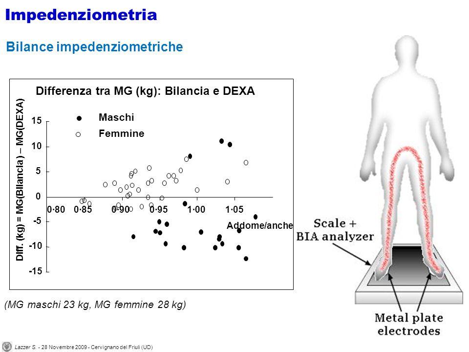 -15 -10 -5 0 5 10 15 0·800·850·900·951·001·05 Differenza tra MG (kg): Bilancia e DEXA Diff. (kg) = MG(Bilancia ) – MG(DEXA) Addome/anche Maschi Femmin
