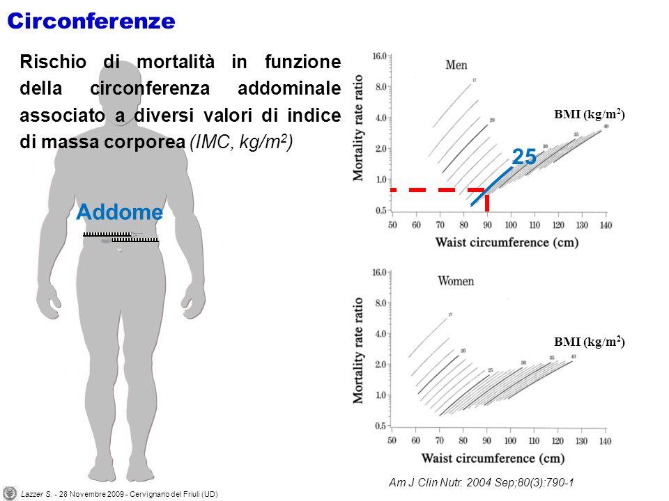 Addome 25 Circonferenze Rischio di mortalità in funzione della circonferenza addominale associato a diversi valori di indice di massa corporea (IMC, kg/m 2 ) Am J Clin Nutr.