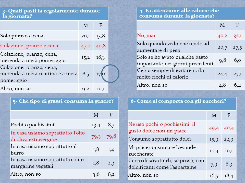 5- Che tipo di grassi consuma in genere? M F Pochi o pochissimi13,48,3 In casa usiamo soprattutto lolio di oliva extravergine 79,379,8 In casa usiamo