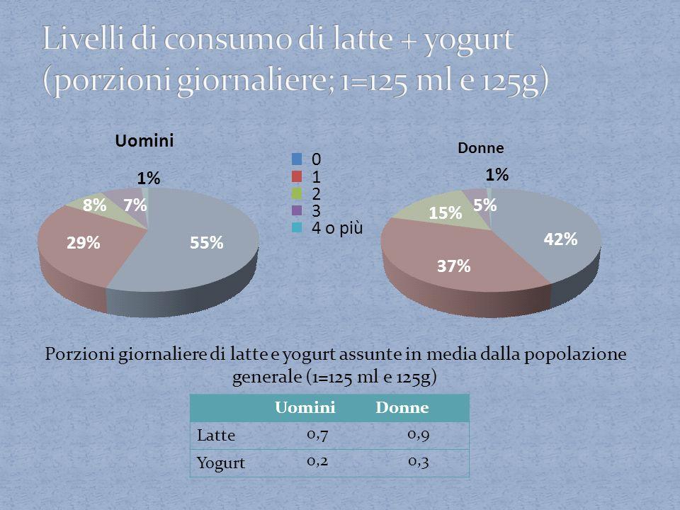 UominiDonne Latte 0,70,9 Yogurt 0,20,3 55%29% 8% 7% 1% Uomini 0 1 2 3 4 o più 42% 37% 15% 5% 1% Donne Porzioni giornaliere di latte e yogurt assunte i