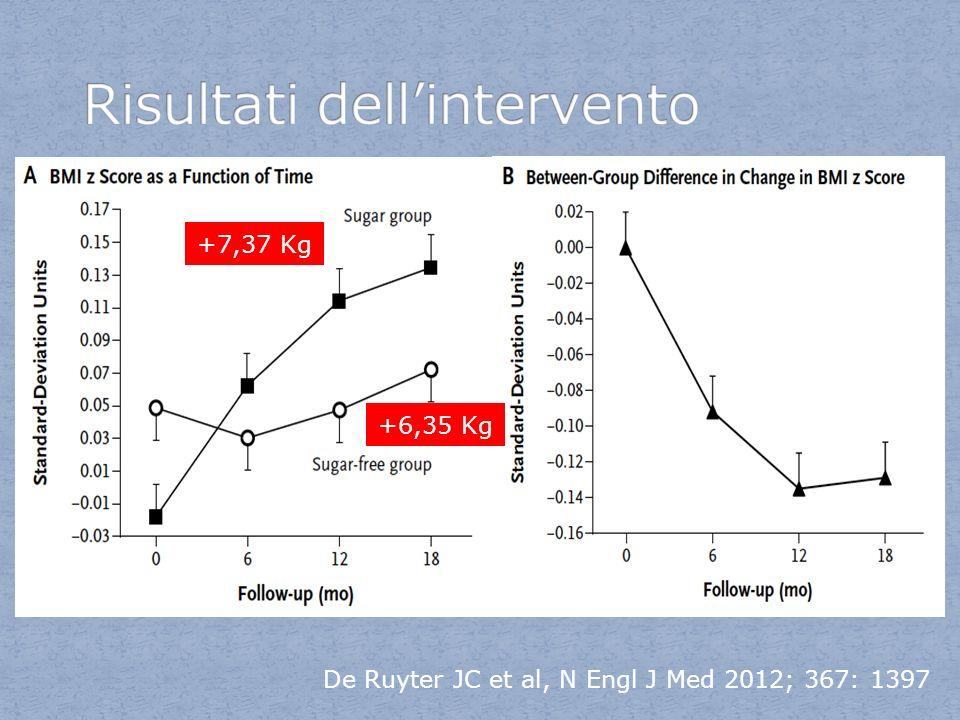 De Ruyter JC et al, N Engl J Med 2012; 367: 1397 +7,37 Kg +6,35 Kg