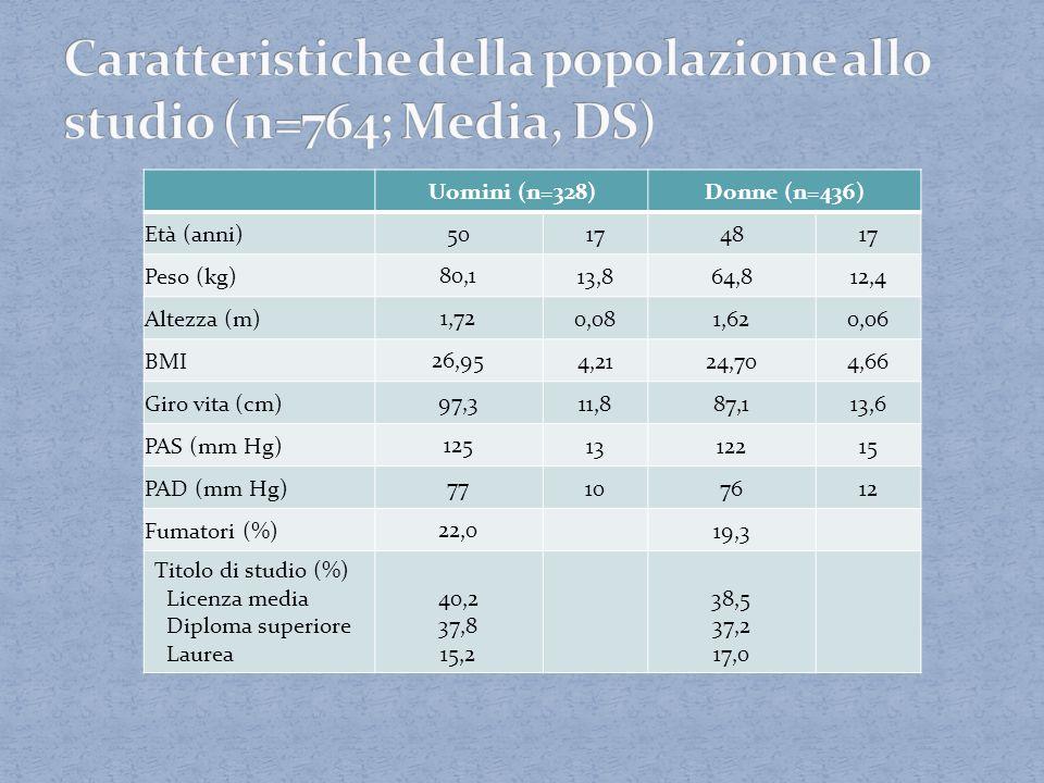 Selezionati 641 bambini di età 5-11 anni, che consumavano in media 1,02 lattine di SSB al giorno 80% dei bambini era normopeso, 16% sovrappeso, 3% obeso Randomizzati a ricevere 1 lattina al giorno di SSB o di bevanda analoga con LCS (50:50) 18 mesi di follow-up Accertamento del consumo del placebo misurando il sucralosio urinario
