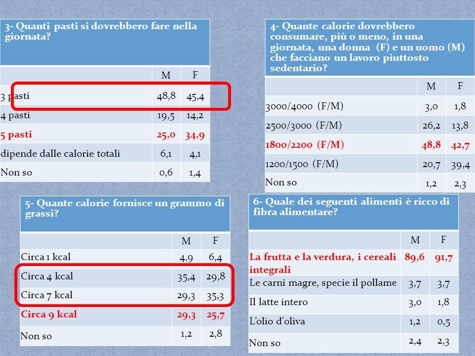 5- Quante calorie fornisce un grammo di grassi? M F Circa 1 kcal4,96,4 Circa 4 kcal35,429,8 Circa 7 kcal29,335,3 Circa 9 kcal29,325,7 Non so 1,22,8 6-
