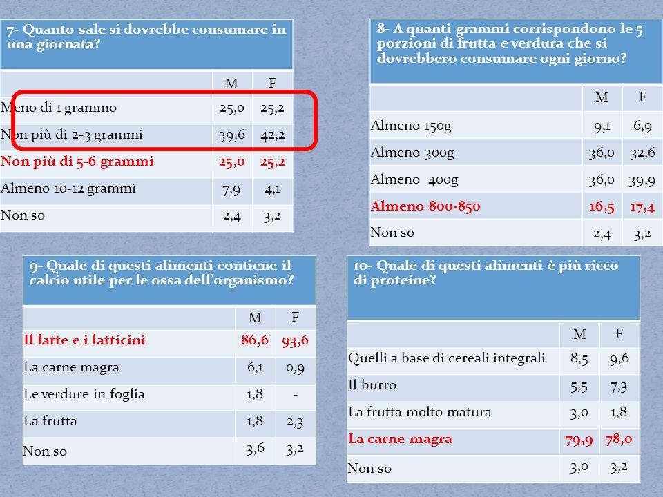 9- Quale di questi alimenti contiene il calcio utile per le ossa dellorganismo? M F Il latte e i latticini86,693,6 La carne magra6,10,9 Le verdure in