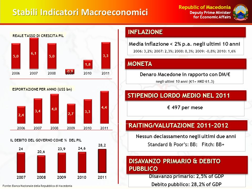 Republic of Macedonia Deputy Prime Minister for Economic Affairs Stabili Indicatori Macroeconomici Fonte: Banca Nazionale della Repubblica di Macedonia EXPORT BY YEAR (US$ bn) REAL GDP GROWTH RATE (%) STIPENDIO LORDO MEDIO NEL 2011 497 per mese MONETAMONETA Denaro Macedone in rapporto con DM/ negli ultimi 10 anni (1= MKD 61.3) INFLAZIONEINFLAZIONE Media inflazione < 2% p.a.