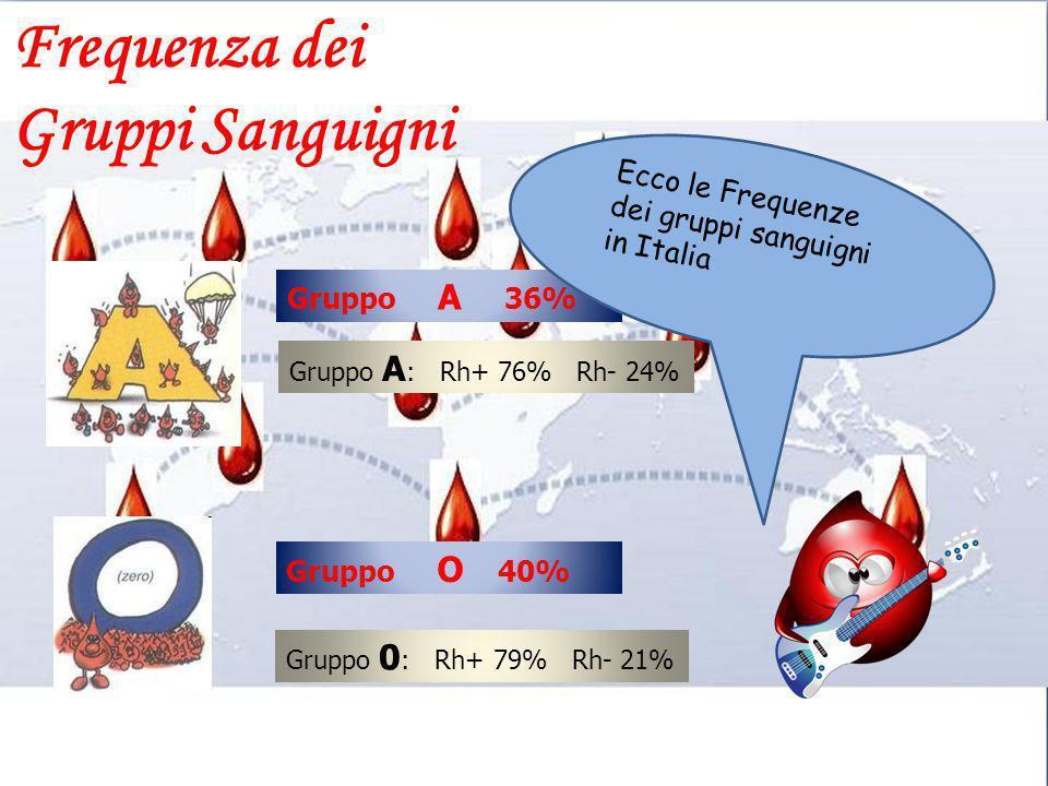 Gruppo A 36% Gruppo O 40% Gruppo A : Rh+ 76% Rh- 24% Gruppo 0 : Rh+ 79% Rh- 21% Ecco le Frequenze dei gruppi sanguigni in Italia Frequenza dei Gruppi
