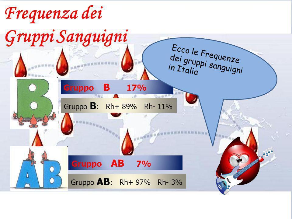 Gruppo B 17% Gruppo B : Rh+ 89% Rh- 11% Gruppo AB 7% Gruppo AB : Rh+ 97% Rh- 3% Ecco le Frequenze dei gruppi sanguigni in Italia Frequenza dei Gruppi
