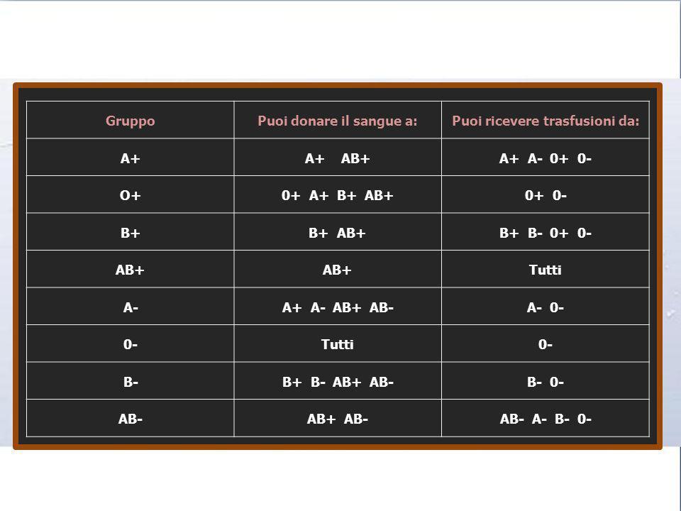 GruppoPuoi donare il sangue a:Puoi ricevere trasfusioni da: A+A+ AB+A+ A- 0+ 0- O+0+ A+ B+ AB+0+ 0- B+B+ AB+B+ B- 0+ 0- AB+ Tutti A-A+ A- AB+ AB-A- 0-
