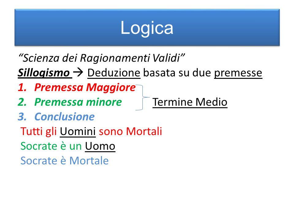 Logica Scienza dei Ragionamenti Validi Sillogismo Deduzione basata su due premesse 1.Premessa Maggiore 2.Premessa minore Termine Medio 3.Conclusione T