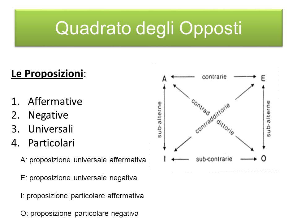 Quadrato degli Opposti A: proposizione universale affermativa E: proposizione universale negativa I: proposizione particolare affermativa O: proposizione particolare negativa Le Proposizioni: 1.Affermative 2.Negative 3.Universali 4.Particolari
