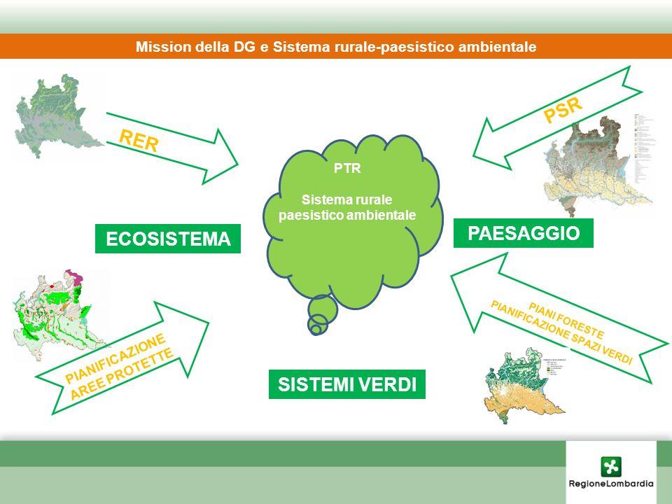 Mission della DG e Sistema rurale-paesistico ambientale SISTEMI VERDI ECOSISTEMA PAESAGGIO PIANIFICAZIONE AREE PROTETTE RER PSR PIANI FORESTE PIANIFIC