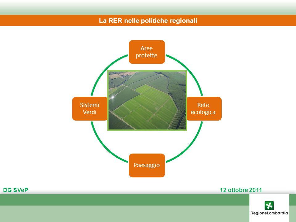La RER nelle politiche regionali Aree protette Rete ecologica Paesaggio Sistemi Verdi DG SVeP 12 ottobre 2011