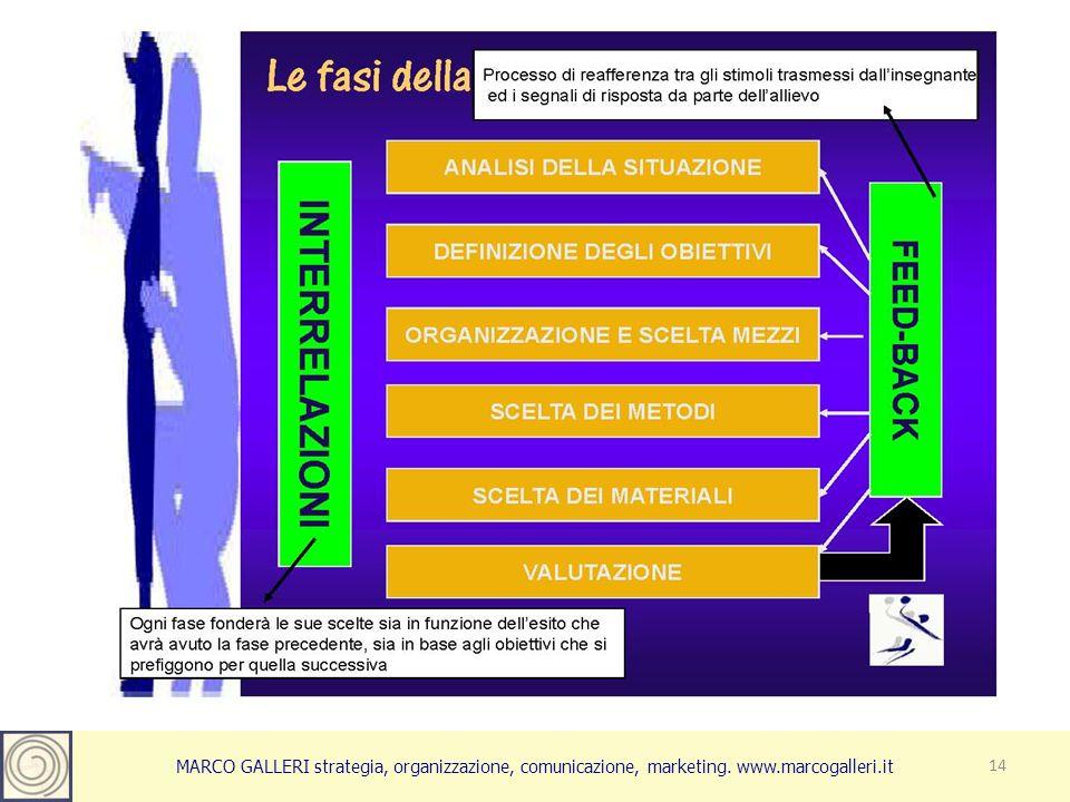 MARCO GALLERI strategia, organizzazione, comunicazione, marketing. www.marcogalleri.it 14
