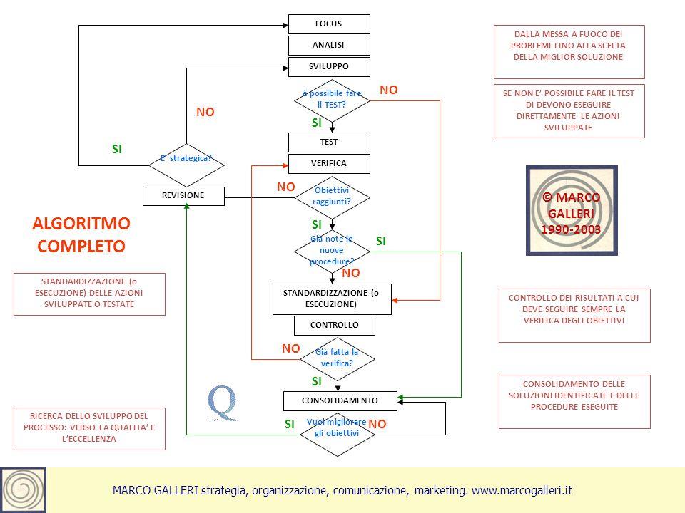 Marco Galleri aprile 20126 FOCUS ANALISI SVILUPPO è possibile fare il TEST.