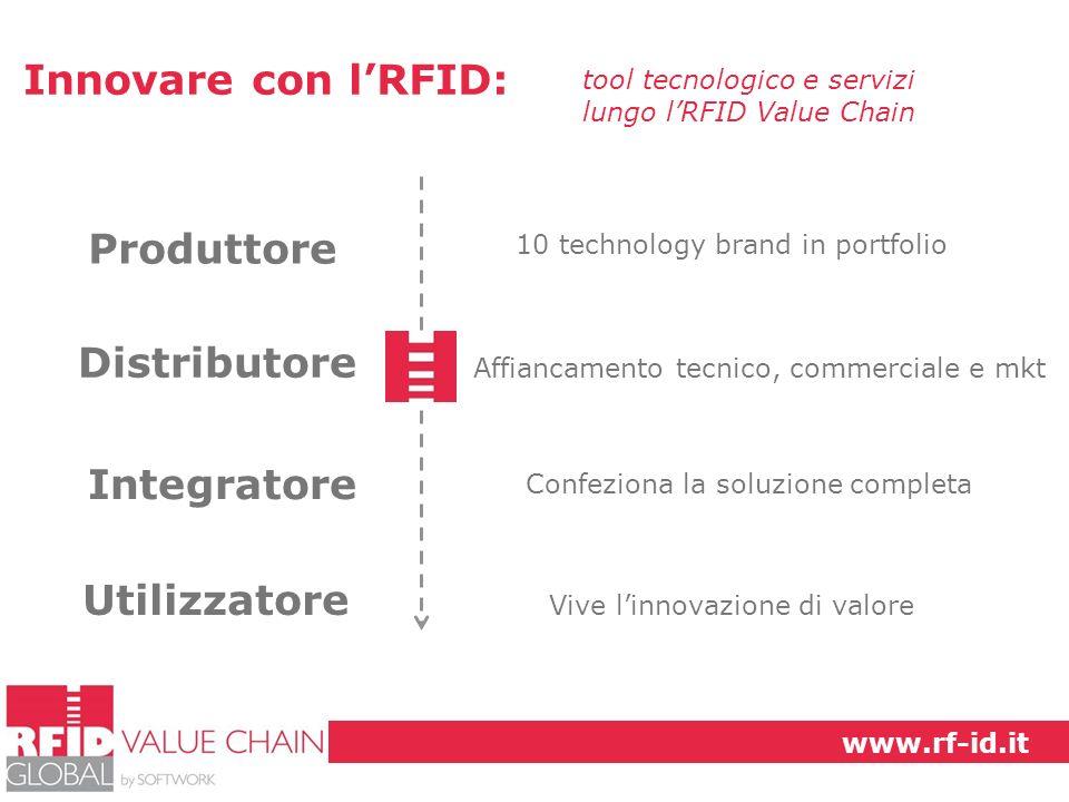 Innovare con lRFID: tool tecnologico e servizi lungo lRFID Value Chain Produttore 10 technology brand in portfolio Affiancamento tecnico, commerciale