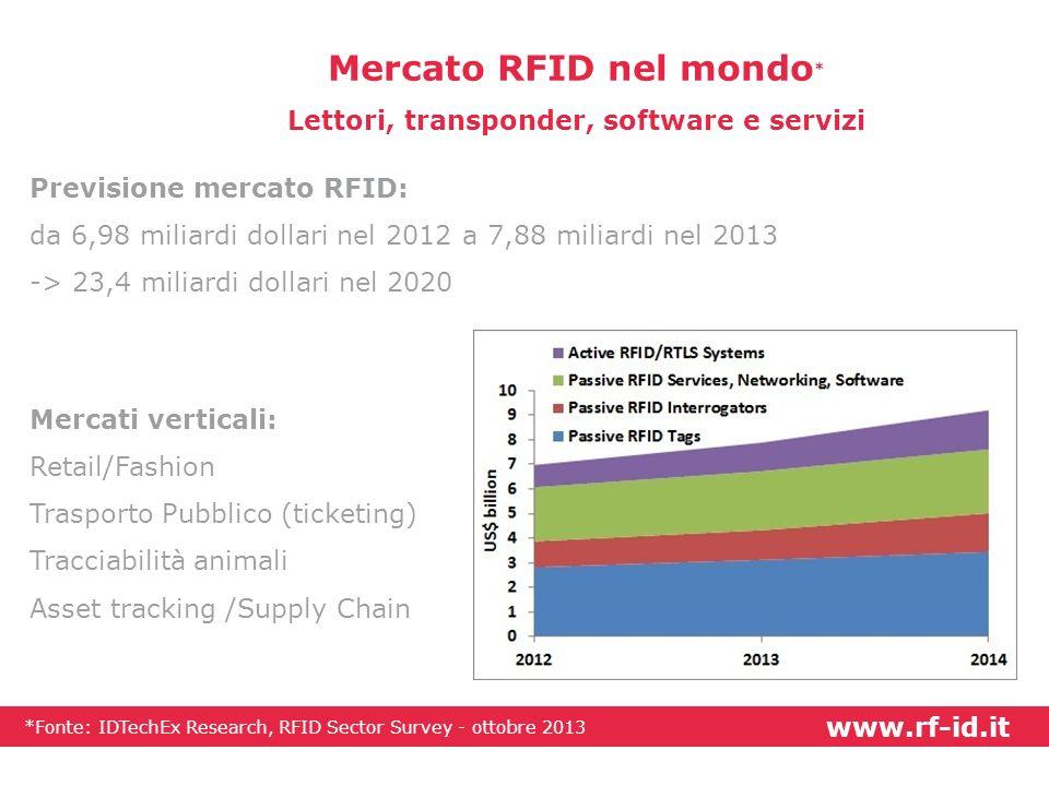 Mercato RFID nel mondo * Lettori, transponder, software e servizi Previsione mercato RFID: da 6,98 miliardi dollari nel 2012 a 7,88 miliardi nel 2013