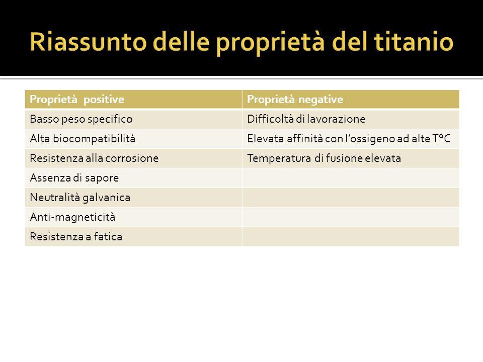 Proprietà positiveProprietà negative Basso peso specificoDifficoltà di lavorazione Alta biocompatibilitàElevata affinità con lossigeno ad alte T°C Res