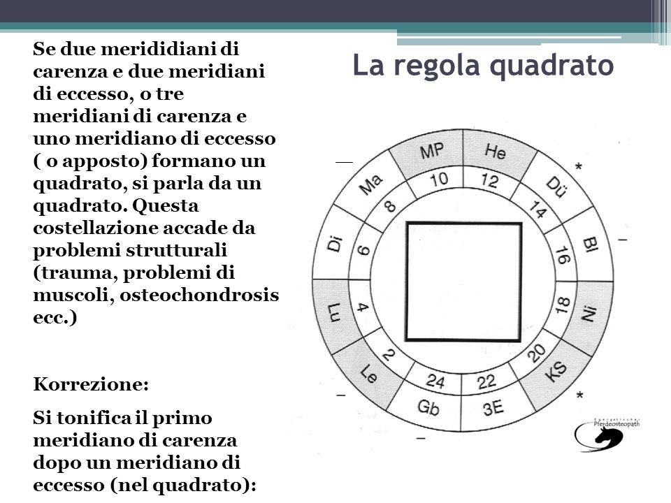 La regola quadrato Se due merididiani di carenza e due meridiani di eccesso, o tre meridiani di carenza e uno meridiano di eccesso ( o apposto) forman