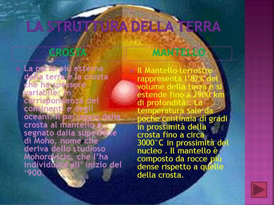 CROSTAMANTELLO La parte più esterna della terra è la crosta che ha spessore variabile: in corrispondenza dei continenti e degli oceani. Il passaggio d