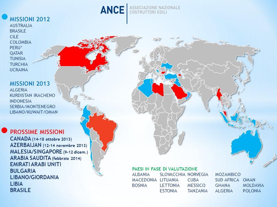 AZERBAIJAN PIL: 68,8 miliardi di $ PIL p.c.: 10.478 $ (2012, fonte FMI) Crescita nel 2012: 2,2% (CIA World Factbook) Interscambio Italia 2012: 7,5 miliardi di PRESENZA IMPRESE ITALIANE (Rapporto ANCE 2013) FATTURATO 2012: 212,4 milioni di IMPRESE PRESENTI: Impresa, Rizzani De Eccher, Salini Impregilo OPPORTUNITA PER LE IMPRESE ITALIANE: Baku White City; Khazar Islands (arcipelago artificiale); Metropolitana di Baku Edilizia residenziale, commerciale e alberghiera Trasporto ferroviario, stradale e aeroportuale Oil & Gas MISSIONE ANCE: 12-14 novembre 2013
