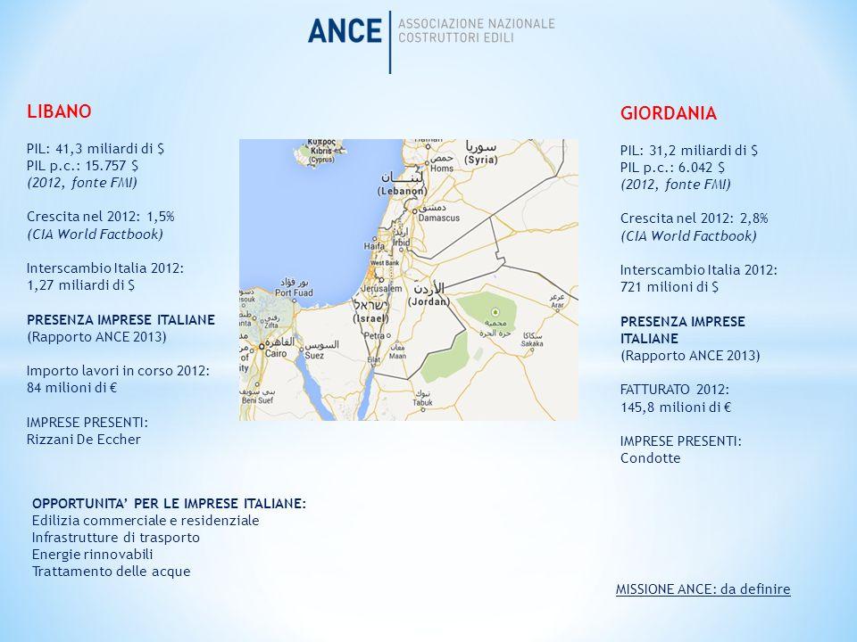 LIBANO PIL: 41,3 miliardi di $ PIL p.c.: 15.757 $ (2012, fonte FMI) Crescita nel 2012: 1,5% (CIA World Factbook) Interscambio Italia 2012: 1,27 miliar