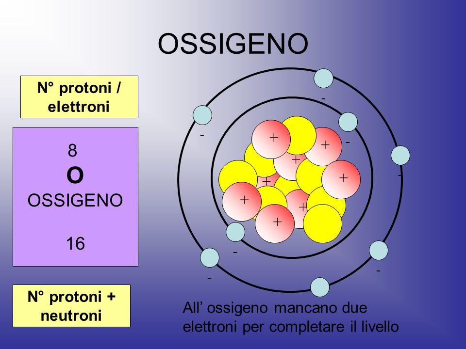 OSSIGENO 8 O OSSIGENO 16 N° protoni + neutroni N° protoni / elettroni + + + + + + + - - - - - - - - + All ossigeno mancano due elettroni per completar