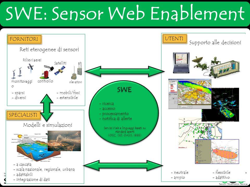 SWE: Sensor Web Enablement Supporto alle decisioni - neutrale - ampio - flessibile - adattivo Modelli e simulazioni - a cascata - scala nazionale, reg