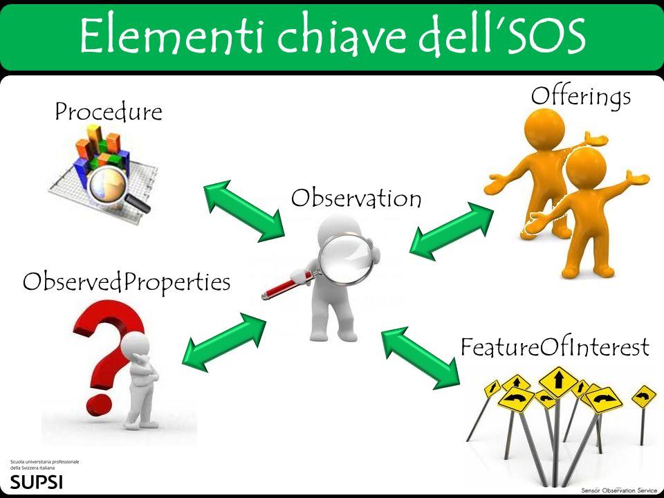 Elementi chiave dellSOS Procedure Offerings ObservedProperties Observation FeatureOfInterest