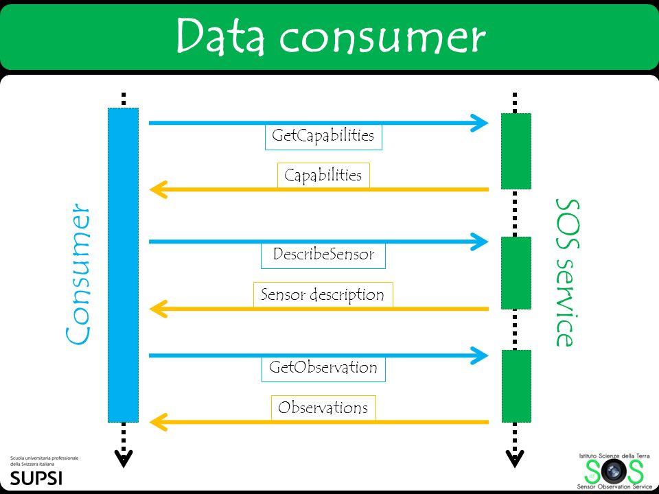 Data consumer Consumer SOS service GetCapabilities Capabilities DescribeSensor Sensor description GetObservation Observations