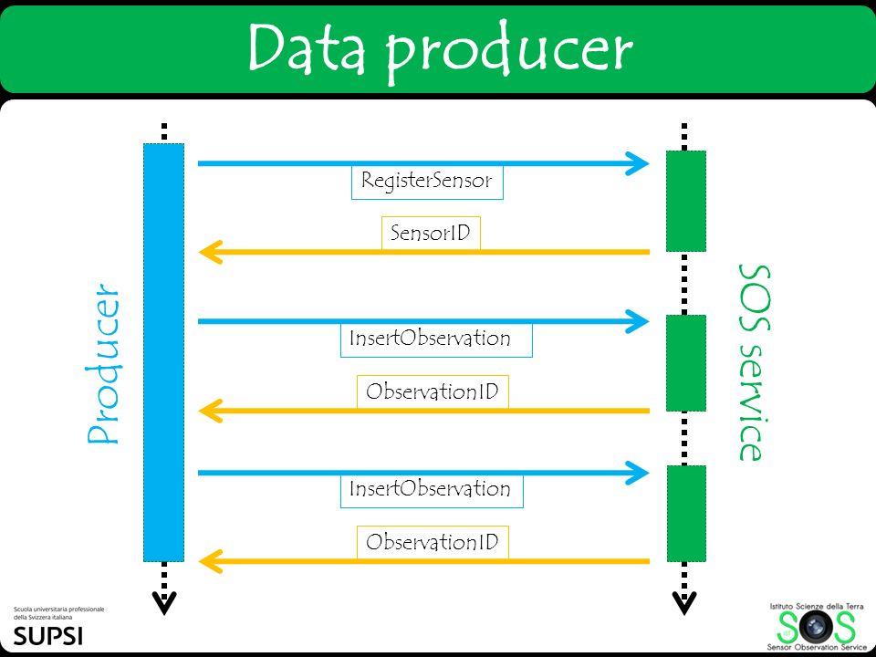 Data producer Producer SOS service RegisterSensor SensorID InsertObservation ObservationID InsertObservation ObservationID