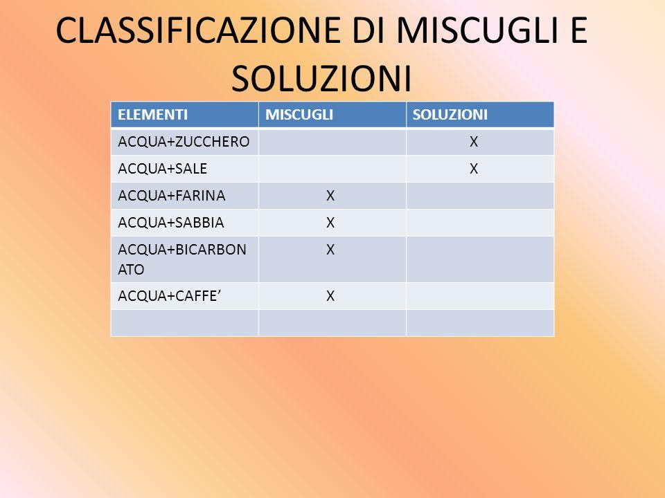 CLASSIFICAZIONE DI MISCUGLI E SOLUZIONI ELEMENTIMISCUGLISOLUZIONI ACQUA+ZUCCHERO X ACQUA+SALE X ACQUA+FARINA X ACQUA+SABBIA X ACQUA+BICARBON ATO X ACQ