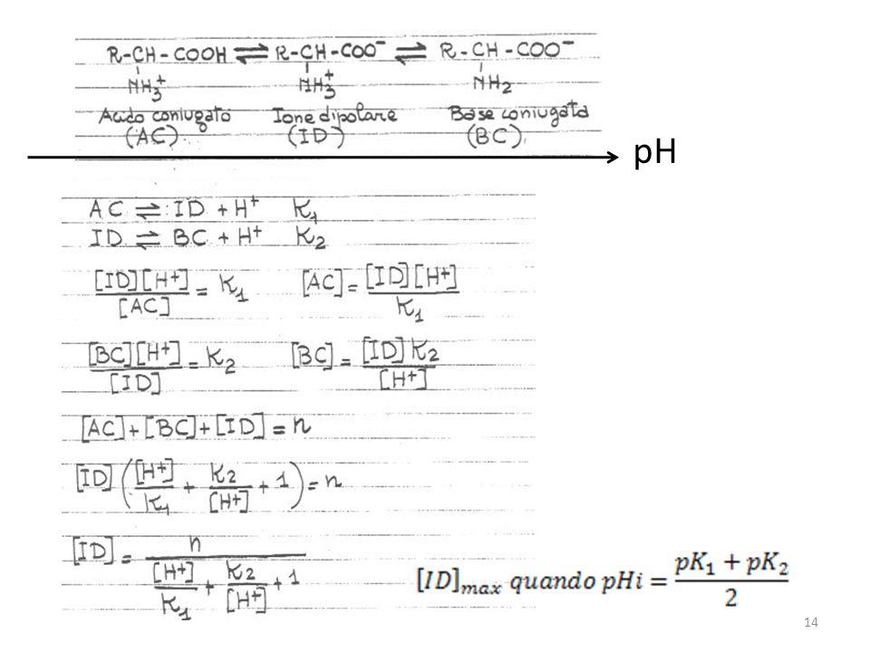 pH 14