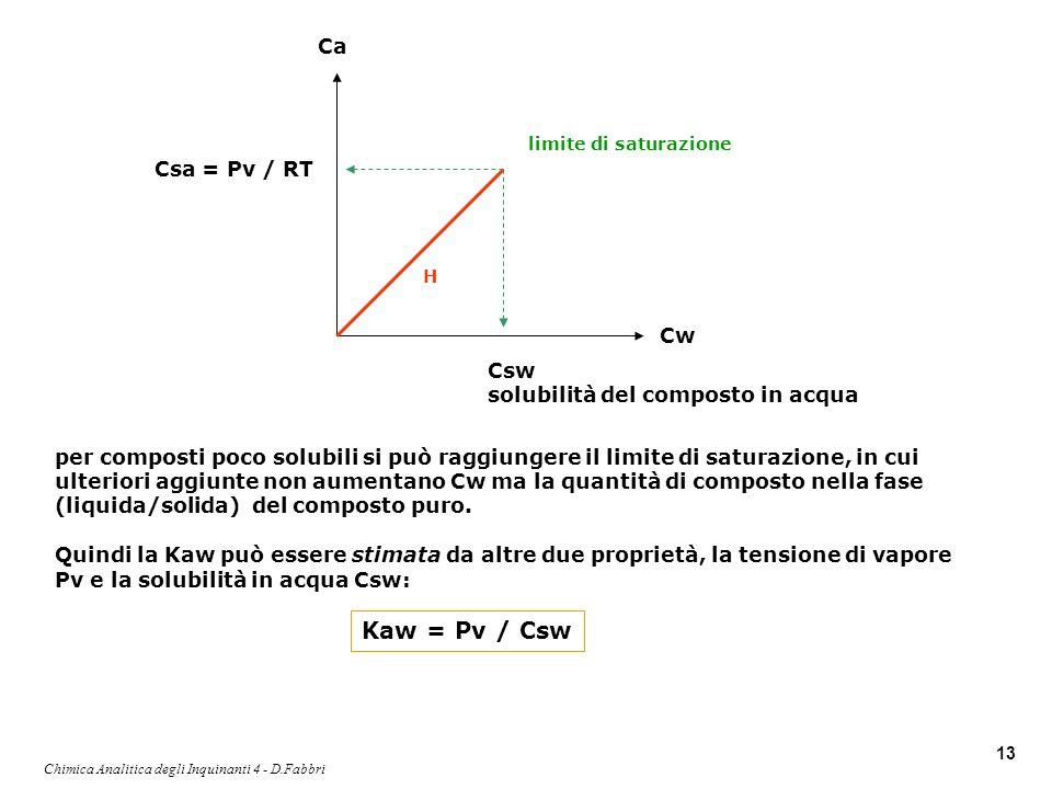 Chimica Analitica degli Inquinanti 4 - D.Fabbri 13 per composti poco solubili si può raggiungere il limite di saturazione, in cui ulteriori aggiunte n