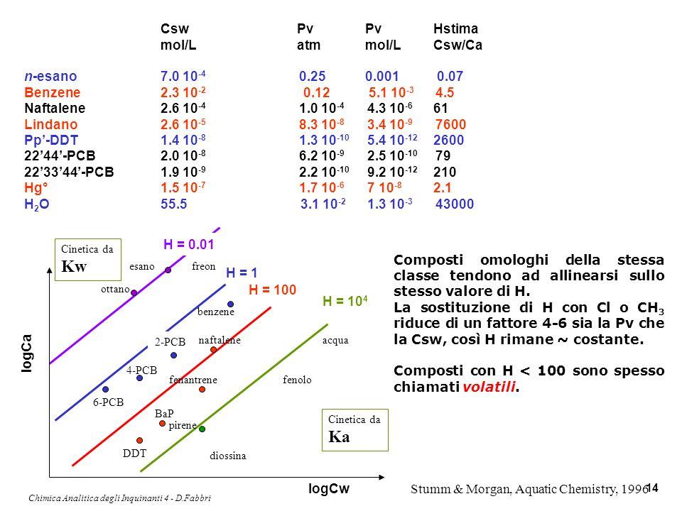 Chimica Analitica degli Inquinanti 4 - D.Fabbri 14 CswPvPvHstima mol/Latmmol/LCsw/Ca n-esano7.0 10 -4 0.250.001 0.07 Benzene2.3 10 -2 0.12 5.1 10 -3 4
