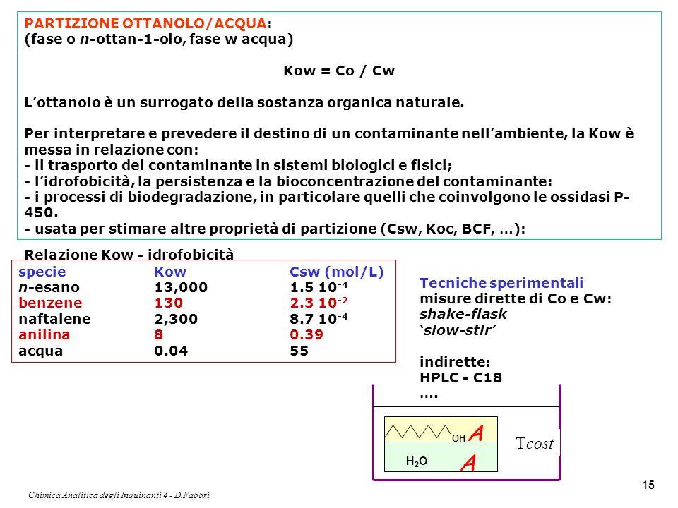 Chimica Analitica degli Inquinanti 4 - D.Fabbri 15 PARTIZIONE OTTANOLO/ACQUA: (fase o n-ottan-1-olo, fase w acqua) Kow = Co / Cw Lottanolo è un surrog