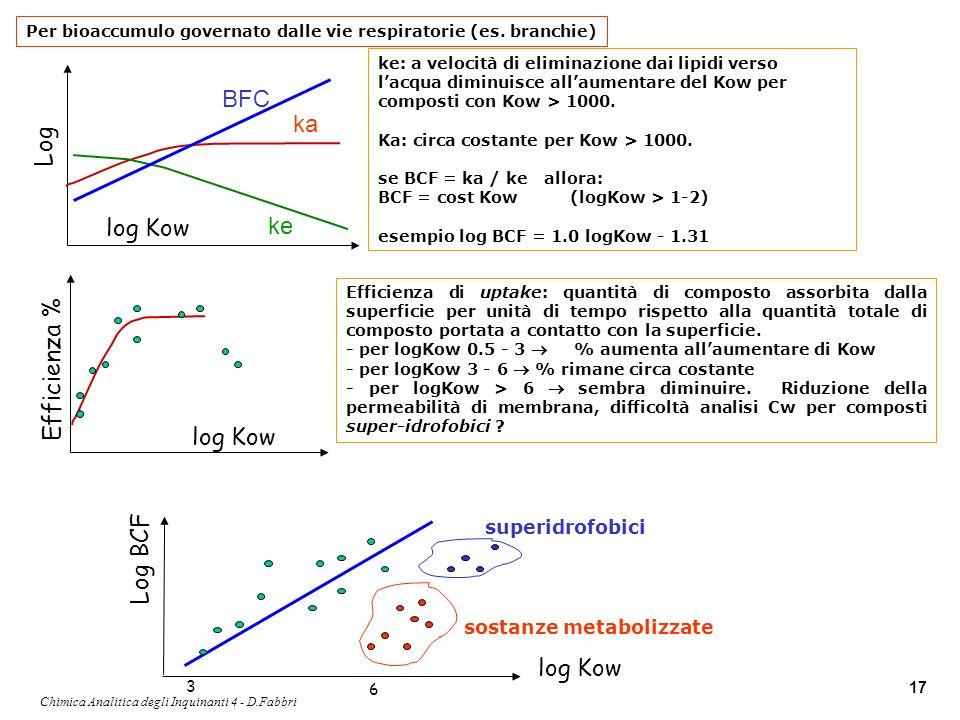Chimica Analitica degli Inquinanti 4 - D.Fabbri 17 log Kow Log BFC ka ke ke: a velocità di eliminazione dai lipidi verso lacqua diminuisce allaumentar